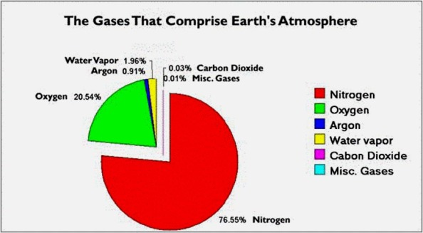 This 'Pie Chart' shows the makeup of Gases in the Atmosphere. Methane is one of those gases shown here as 'Misc Gases', and at only 0.01% of the Atmosphere. they had to artificially thicken the line so that it would show up on the chart.