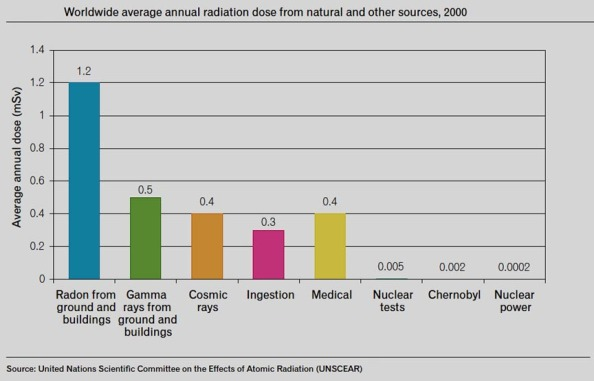 Background radiation levels. Click on the image to open in a new and larger window.