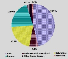 U.S. Electrical Power Consumption Chart for April 2009. Image from Energy Information Administration. Click on the image to open in a new and larger window.
