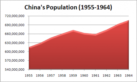 chinaspopulation1955-1964_2_thumb