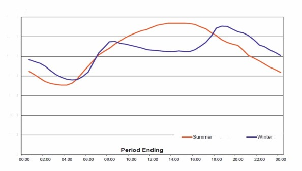 Load Curves for actual electrical power consumption.