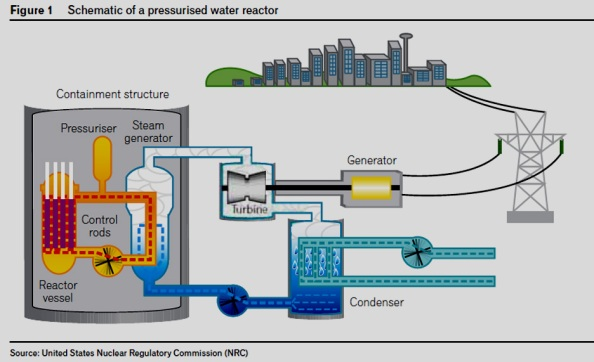 Pressurised Water Reactor, Click on image to open in a new window.