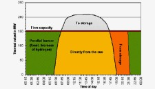 Concentrating Solar Chart