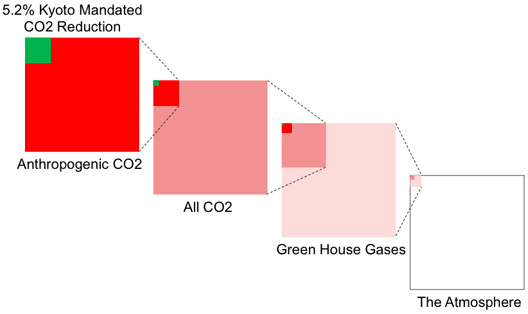 Kyoto CO2 Reduction compared to the Atmosphere