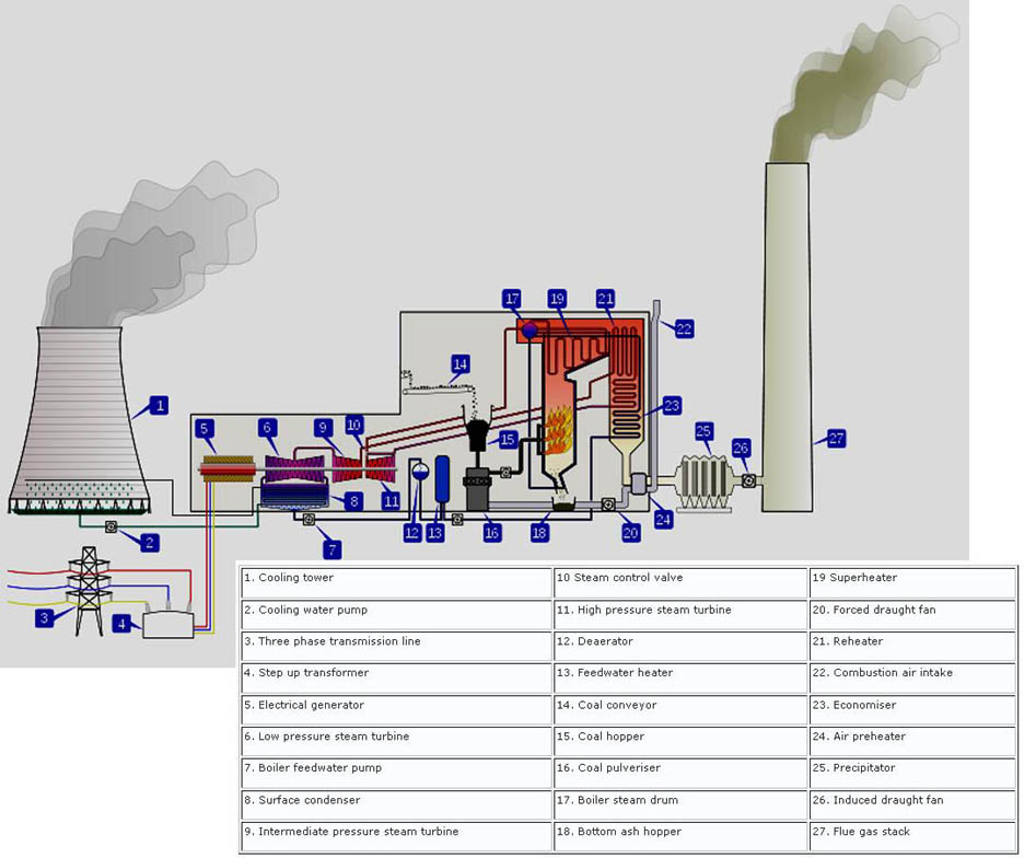 The Importance And Necessity Of Coal Fired Power Part 2 Pa