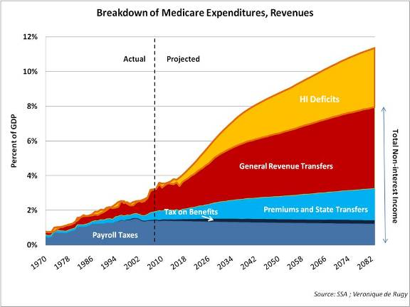 Breakdown of Medicare Expenditures