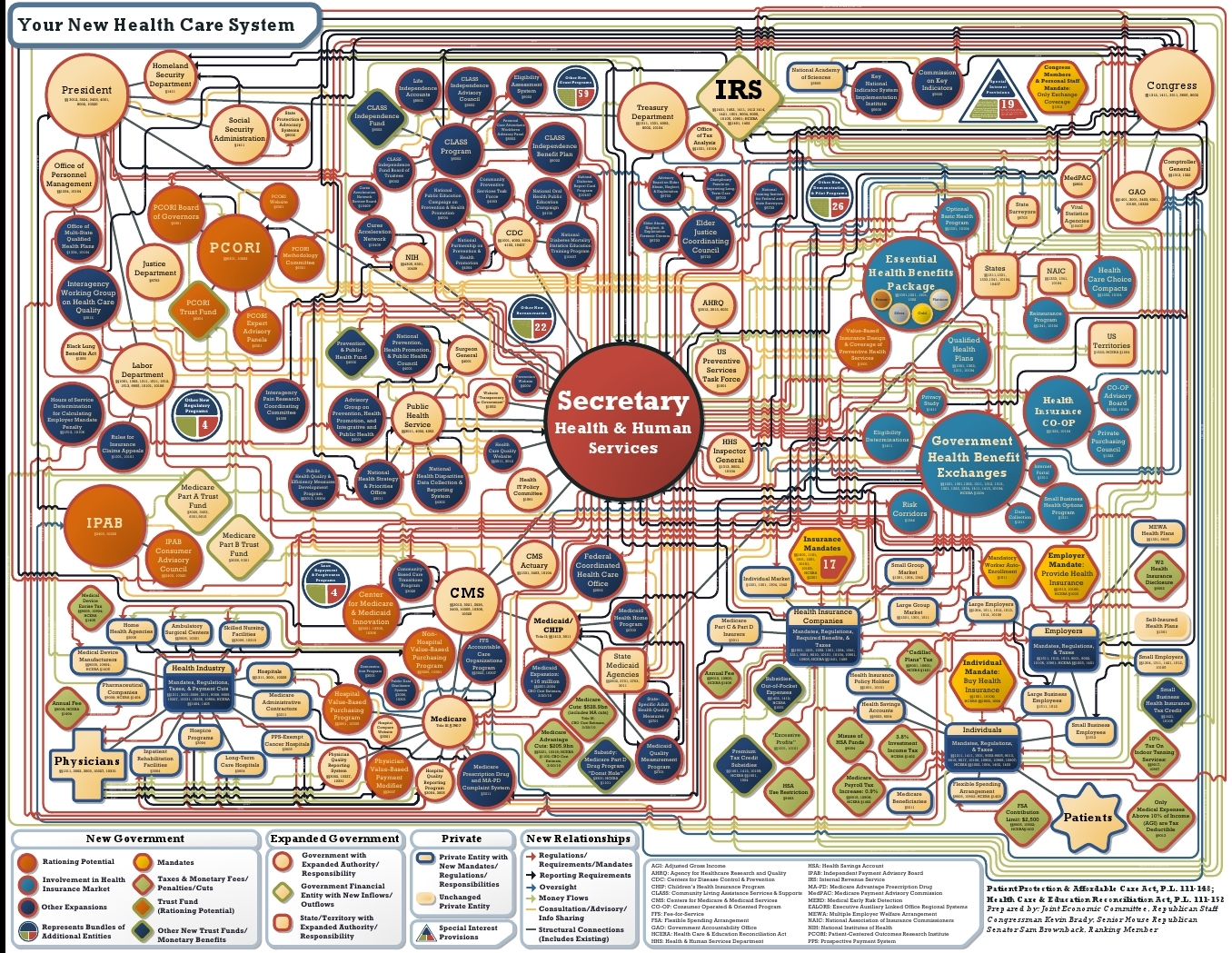 Complex Obamacare Chart