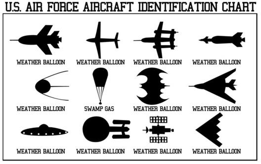 USAF ID Chart