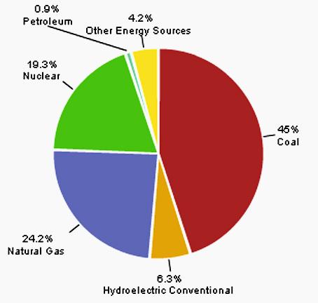 September Power Chart