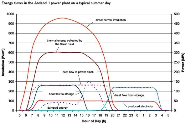 Concentrating Solar Diagram