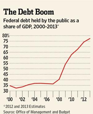 Debt Boom Chart