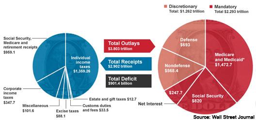 Debt Pie Chats