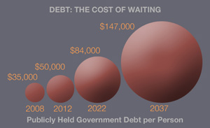 Debt The Cost Of Waiting