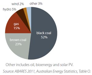 australian-electricity-generation-coal-gas