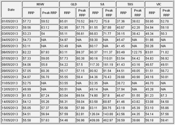 SA-AEMO-Cost-Chart-17May2013