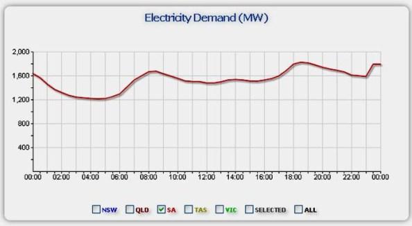 SA-Total-Power-17May2013