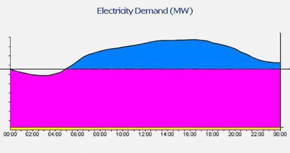 ElectricalPowerGenerationMaster