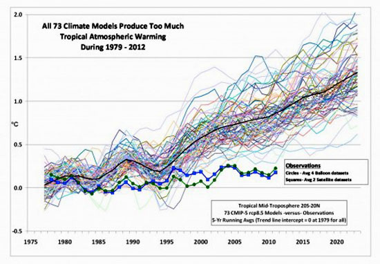 Roy-Spencer-IPCC-Models1-1024x711_thumb