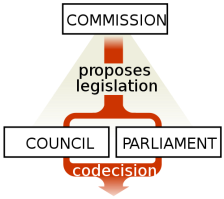 WMC_500px-European_Union_legislative_triangle.svg