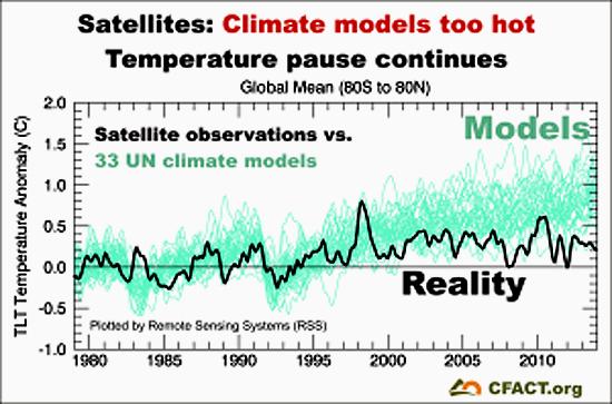 RSS-satellites-v-33-UN-climate-models