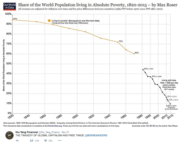 world_poverty_1820-2015-12-23-15-1