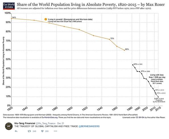 world_poverty_1820-2015-12-23-15-1