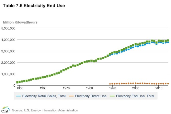 ElectricityConsumption1949to2015