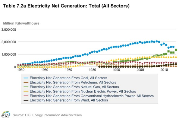 ElectricityGeneration1949to2015