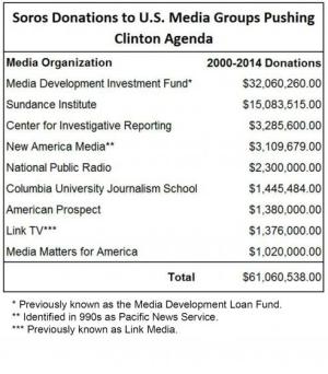 soros_donations_-_media_orgs_pushing_clinton