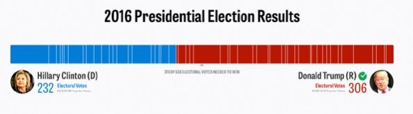 2016presidentialvotepopularvote