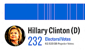 2016presidentialvotepopularvotehc