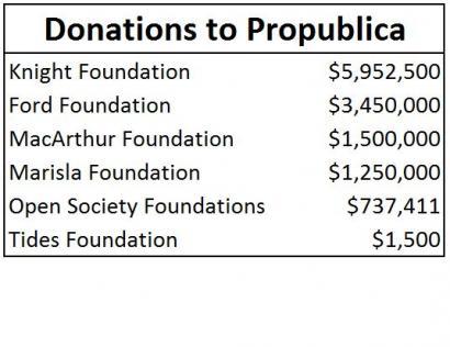 propublica_funders