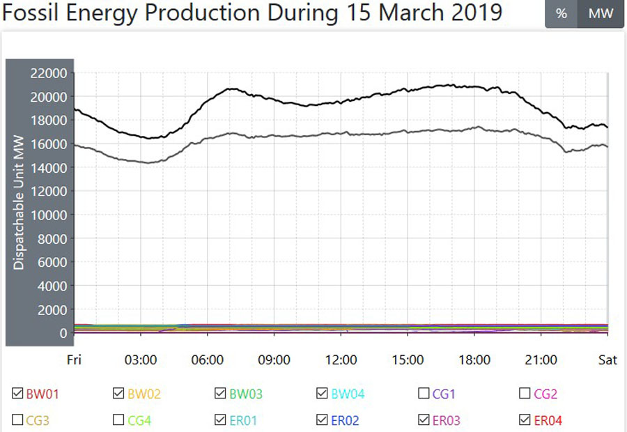 Australian Daily Electrical Power Generation Data – Friday 15th